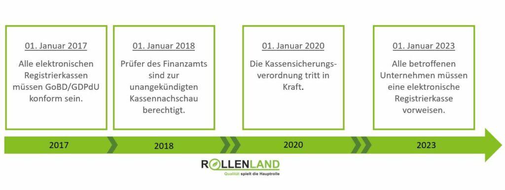 Ein Zeitstrahl gibt Ihnen den Überblick, welche Pflichten und Gesetze von 2017 bis 2023 für Registrierkassen relevant sind.